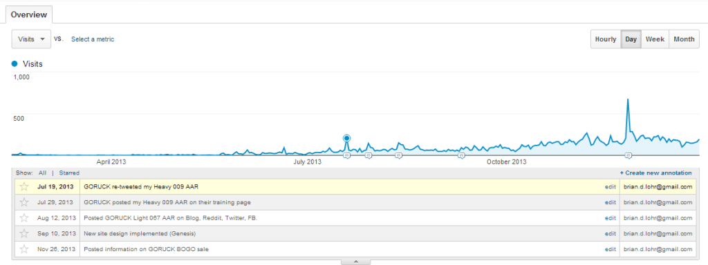Google Analytics 2013